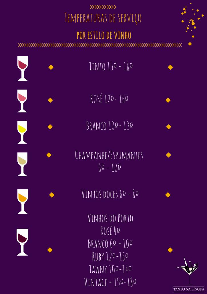 Temperatura de Serviço por Estilo de vinho
