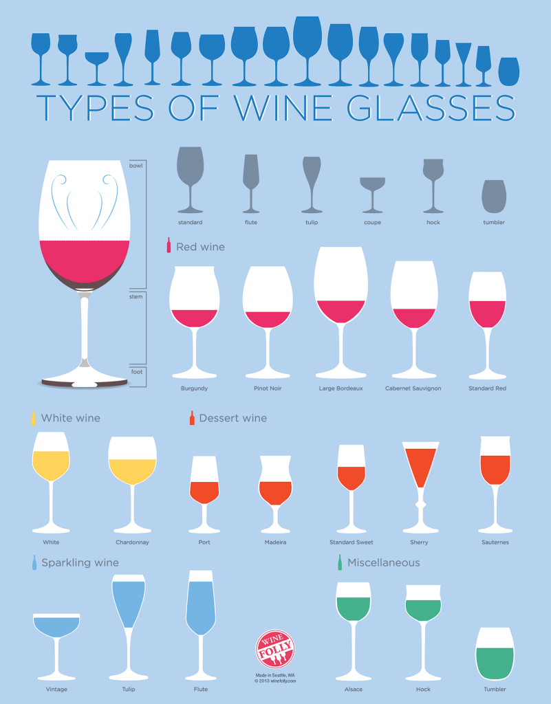 Tipos de copo por estilo de vinho