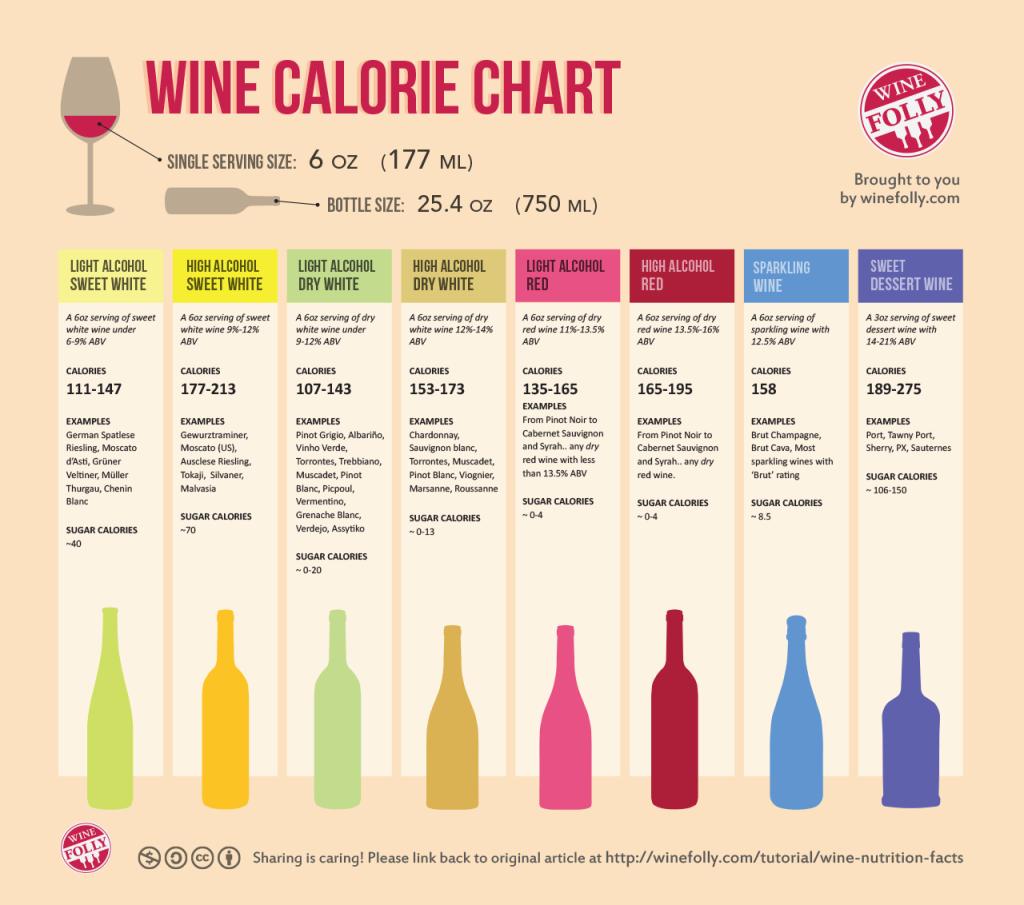 Calorias por tipo de vinho